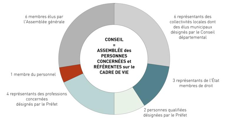 Composition du conseil d'administration d'un CAUE
